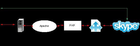 com, php, programming, skype