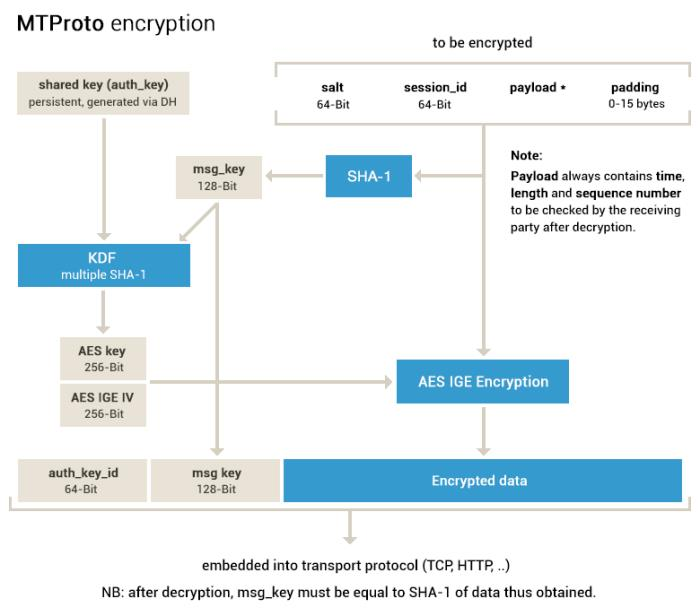 Telegram MTProto protocol