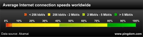 Internet connection speed distribution worldwide
