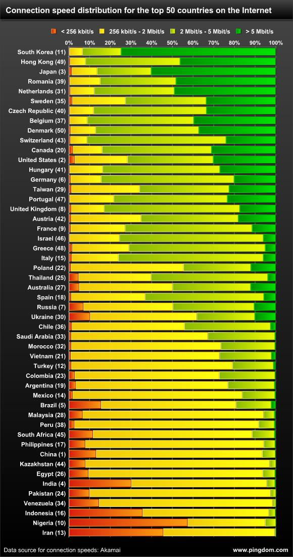 Internet connection speed distribution in 50 countries
