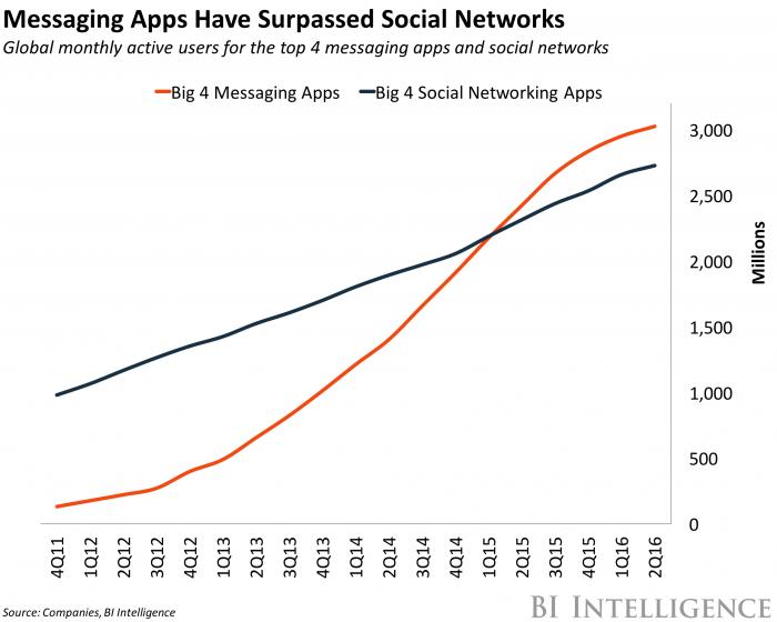 Messaging Apps have surpassed social networks