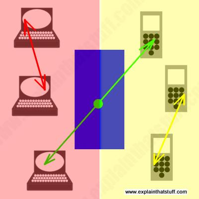 How a gateway acts as a go-between, connecting the Internet and the PSTN