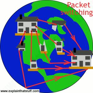 Simple artwork showing how packet switching works