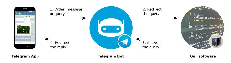 gamebot-in-telegram