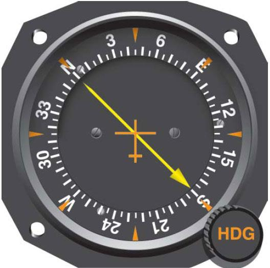 Figure 7-4. Relative bearing (RB) on a movable-card indicator. By placing the aircraft's magnetic heading (MH) of 045° under the top index, the relative bearing (RB) of 135° to the right will also be the magnetic bearing (no wind conditions) which will take you to the transmitting station.
