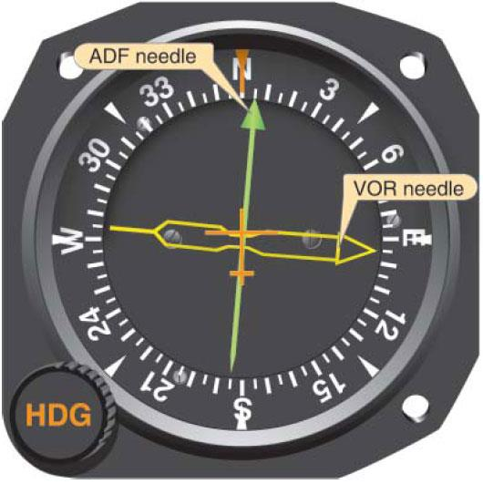 Figure 7-5. Radio magnetic indicator (RMI). Because the aircraft's magnetic heading is automatically changed, the relative bearing (RB), in this case 095°, will indicate the magnetic bearing (095°) to the station (no wind conditions) and the magnetic heading that will take you there.