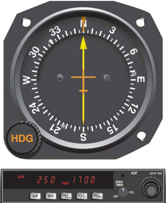 Figure 7-2. ADF Indicator Instrument and Receiver.