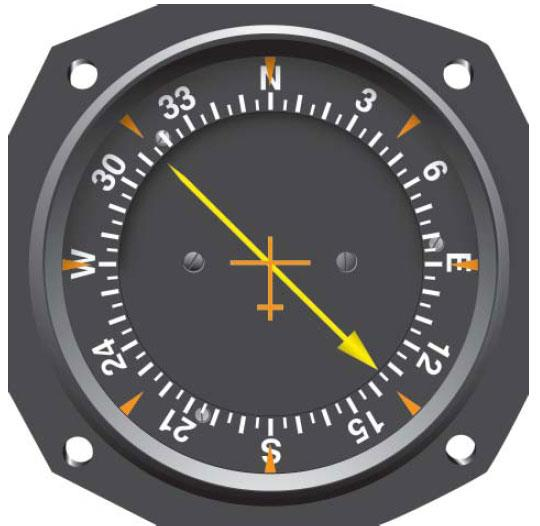 Figure 7-3. Relative bearing (RB) on a fixed-card indicator. Note that the card always indicates 360°, or north. In this case, the relative bearing to the station is 135° to the right. If the aircraft were on a magnetic heading of 360°, then the magnetic bearing (MB) would also be 135°.