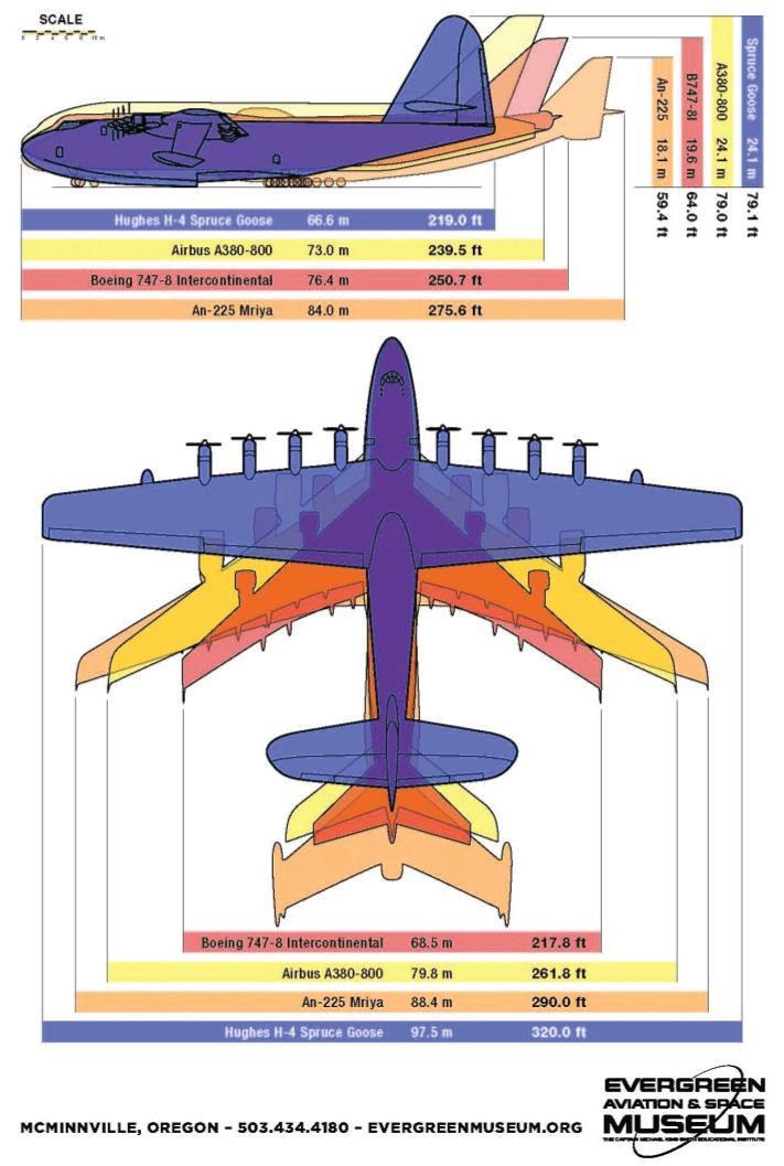 Spruce Goose size