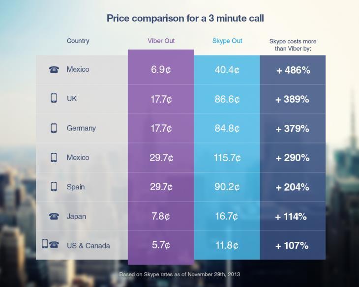 Viber international call rates