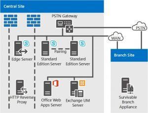 Skype for Business Server Topology