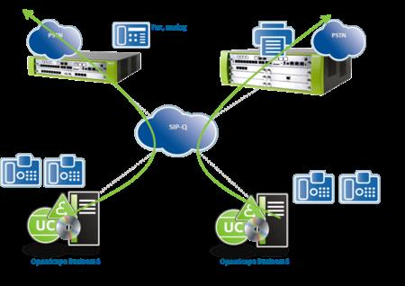 OpenScape Business systems with single gateway
