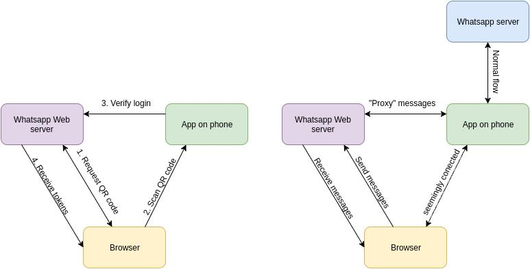 Whatsapp Web flow