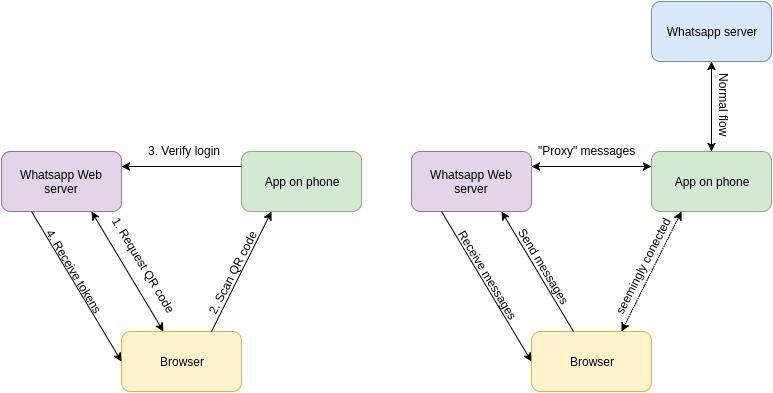 Whatsapp Web flow