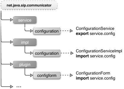 [Service Structure]