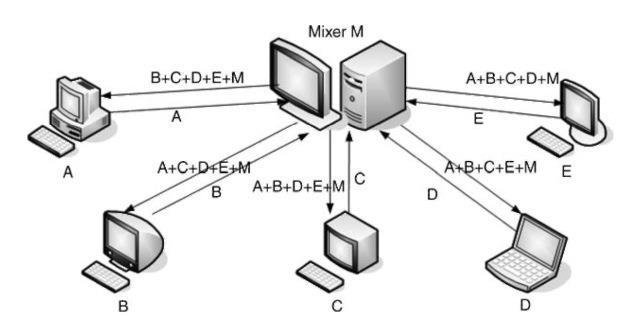 Topology of multi-party Skype conversation.