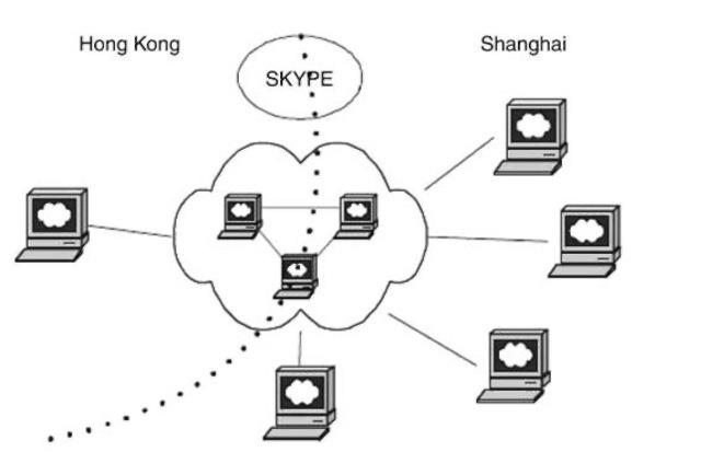 Network setting of Skype conference.