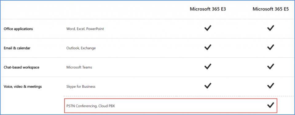 Cloud PBX in MS 365 Enterprise