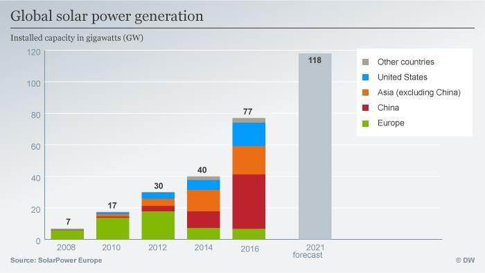 Infograhic global solar power generation 2008-2016