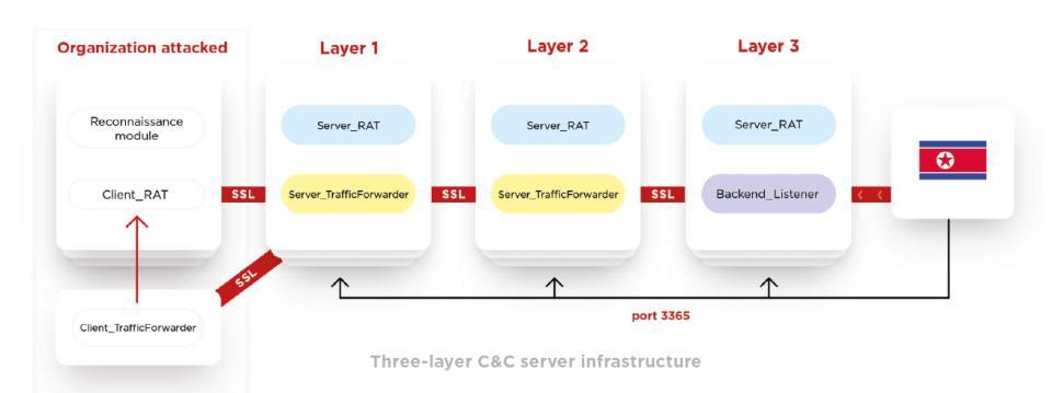 Lazarus APT 3-Layer Architecture