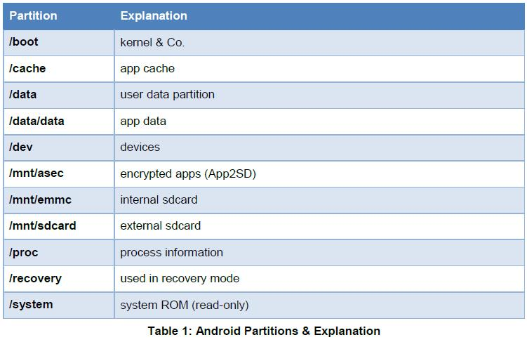 android mobile forensics