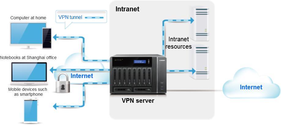 VPNservice01