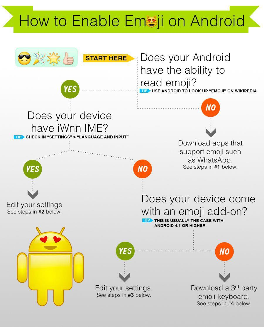 How to Enable Emoji on Android Flowchart