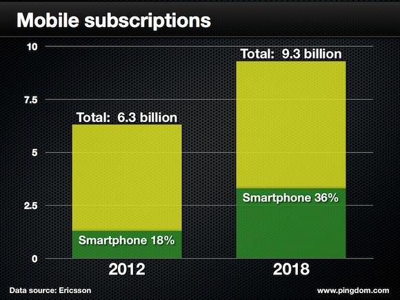 Mobil Subscriptions
