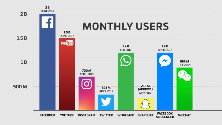 facebook users versus users of other social netoworks