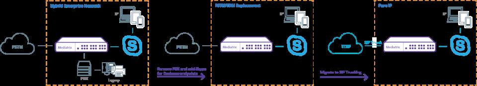 diagramintegrator_skype-for-business_migration