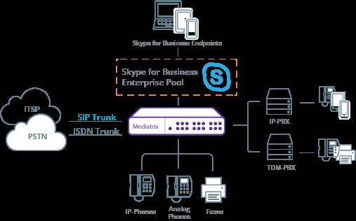 diagramintegrator_skype_for_business-connectivity