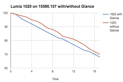 1020 with and without Glance
