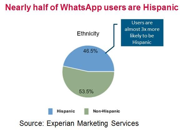 WhatsApp-Hispanic