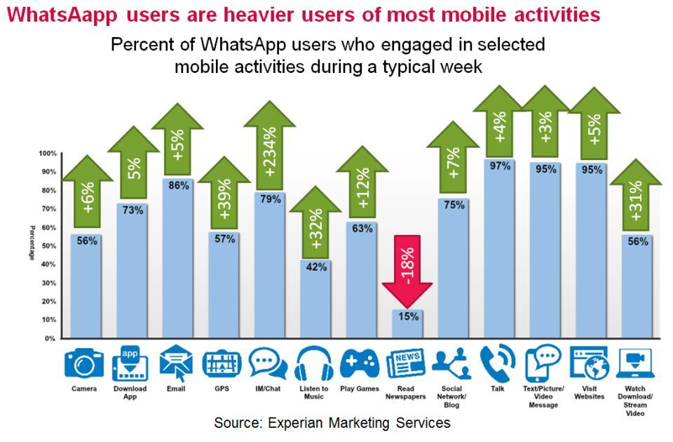 smartphone activities chart
