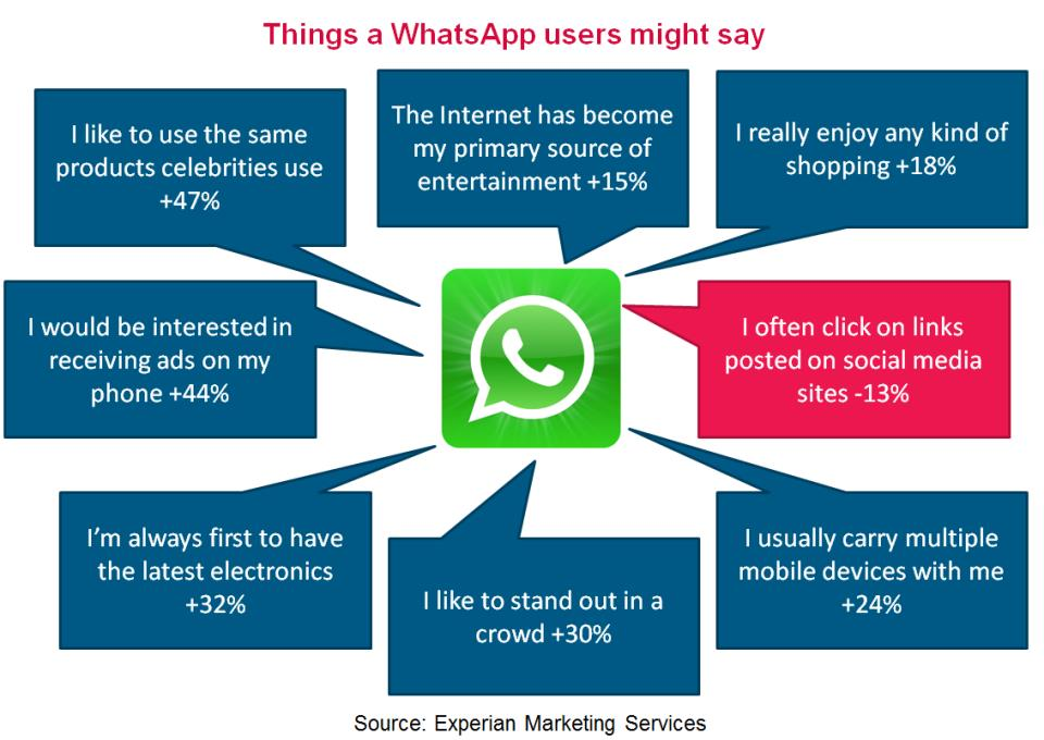 Things-WhatsApp-Might-say
