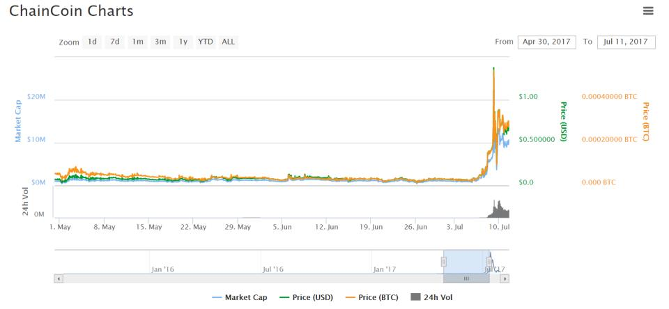 ChainCoin price history indicates pump and dump