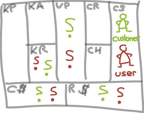 User vs Customer - iPad sketches