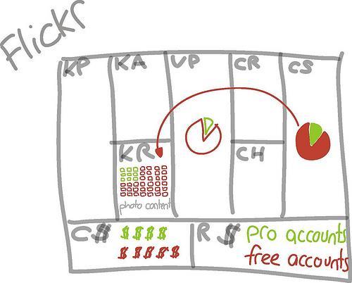 flickr - iPad sketches