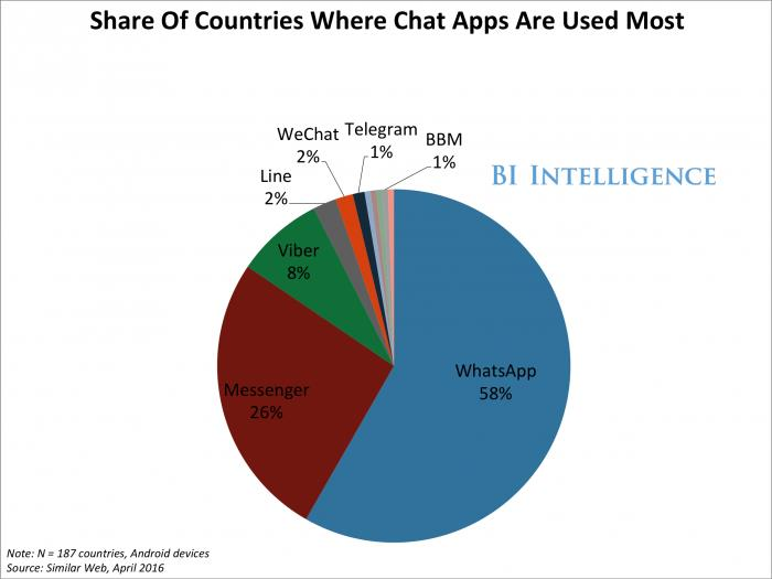 Messaging Apps by Country