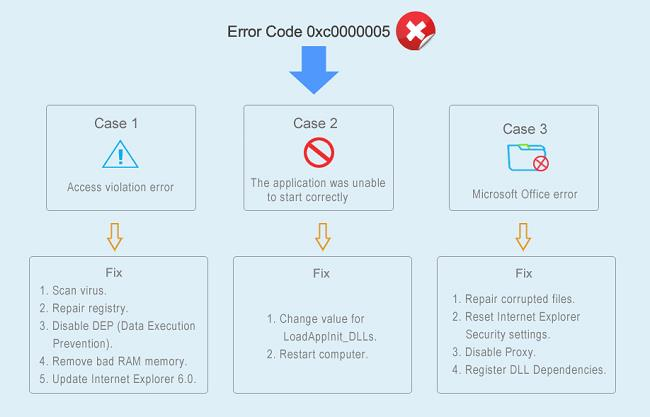 Fix Error Code 0xc0000005