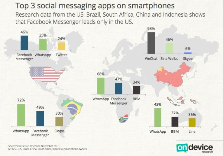 Top 3 social messaging services