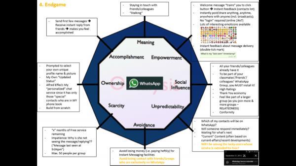 Mayur Kapur's Endgame Octalysis Analysis Diagram of WhatsApp