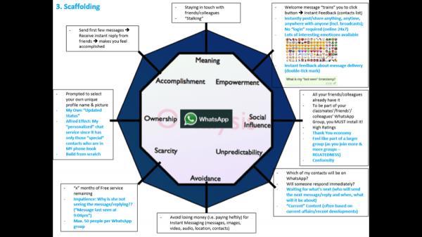 Mayur Kapur's Scaffolding Octalysis Analysis Diagram of WhatsApp