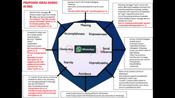 Mayur Kapur's Improved Octalysis Analysis Diagram of WhatsApp with Ideas