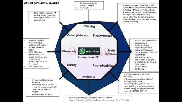 Mayur Kapur's Complete Octalysis Analysis Diagram Score of WhatsApp
