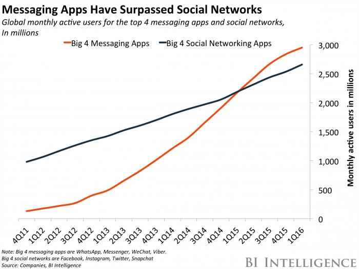 Messaging Apps Social Networks