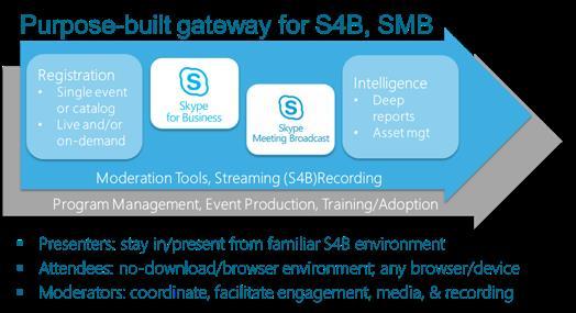 EventBuilder Gateway for Skype For Business