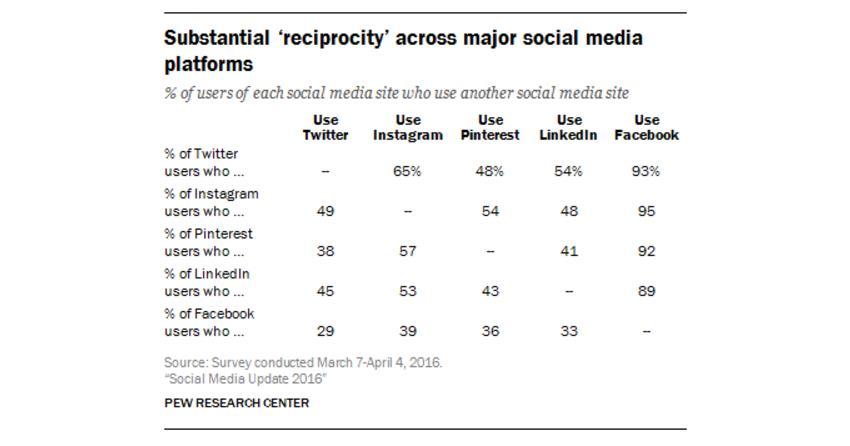 Reciprocity of Social Platforms